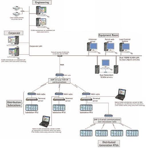 process  u0026 factory automation